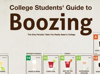 The Periodic Table: College Style