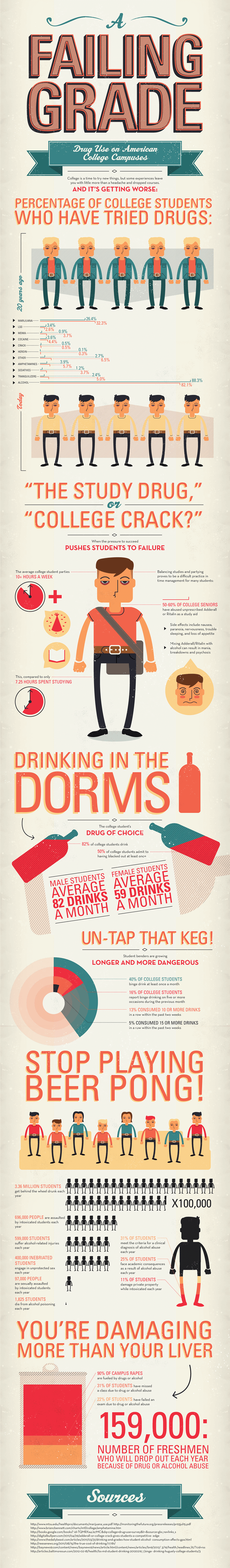 College Drug Use Infographic