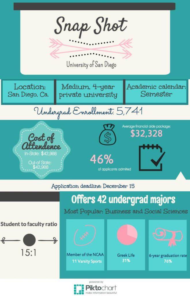 University Of San Diego Academic Calendar.Cm S Guide To University Of San Diego College Magazine