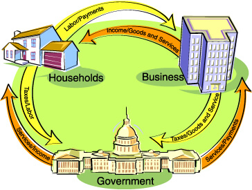 the structure of the economics circular flow