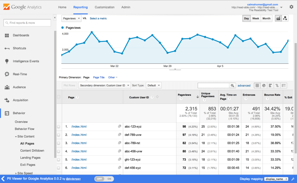 google analytics are useful for building your first website