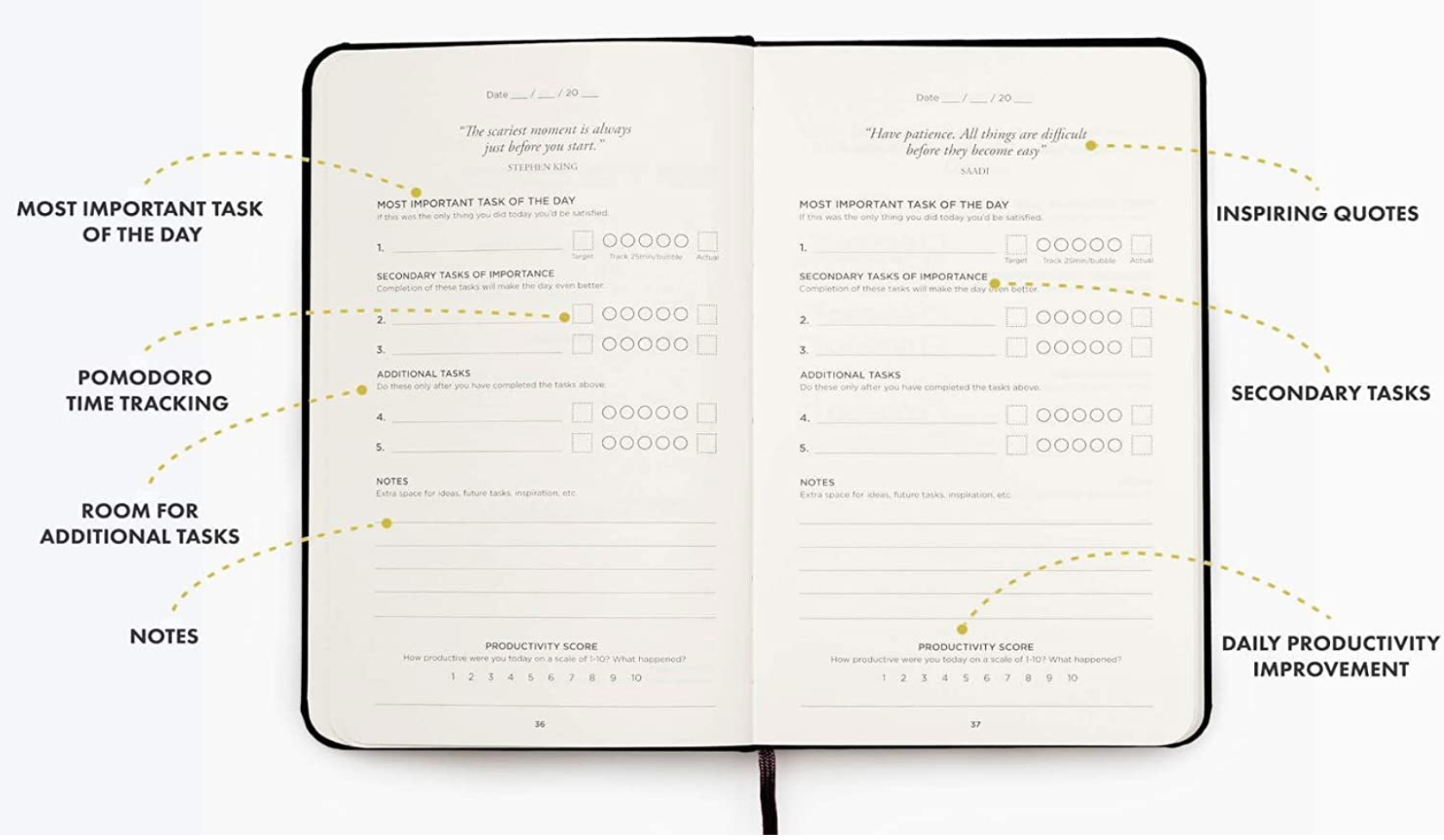 inside chart of the productivity journal